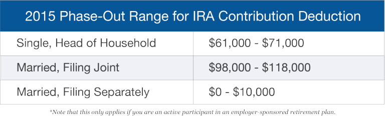 Phase-out range for IRA contribution deduction