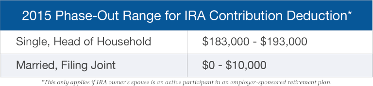 IRA Contribution Deductibility Spouse
