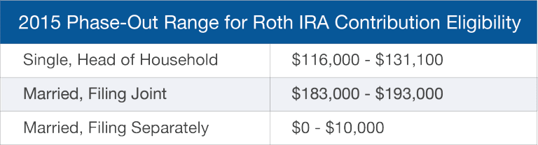Roth Contribution eligibility