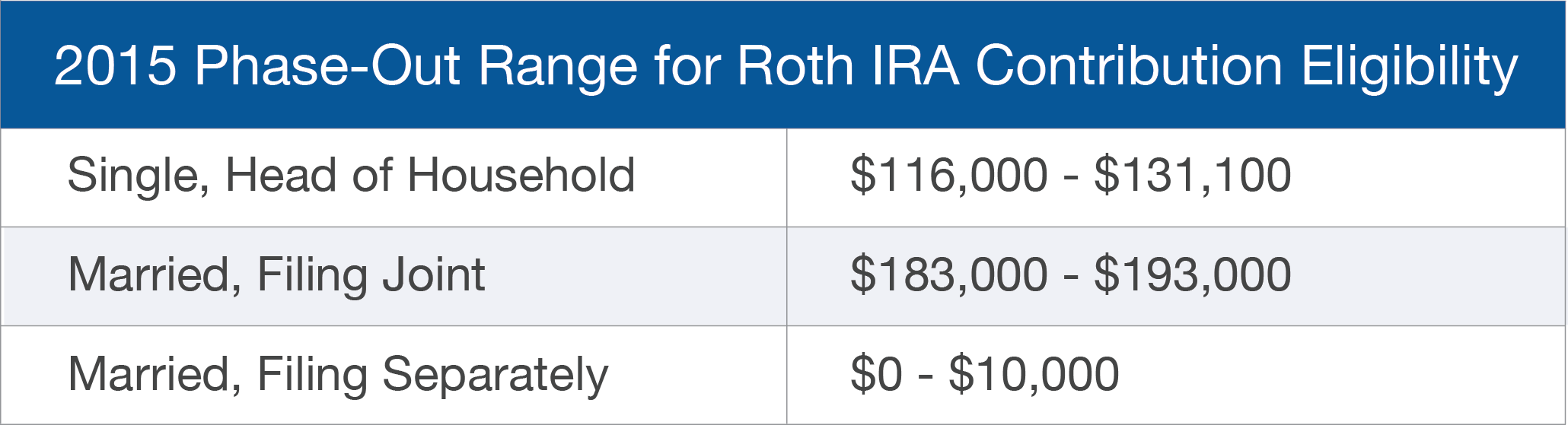 single roth ira income limits 2013 Ira contribution limits for 2012 and 2013 183,000 of agi for joint filers and from $110,000 to $125,000 for single roth ira contribution limits for 2013.