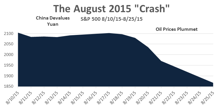 August crash graph
