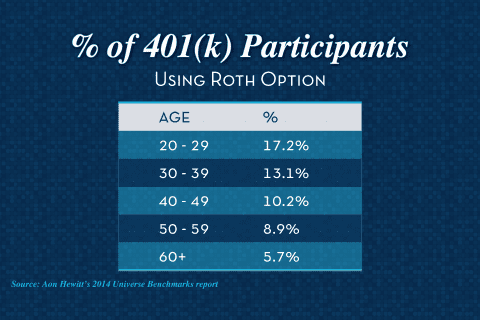 roth option