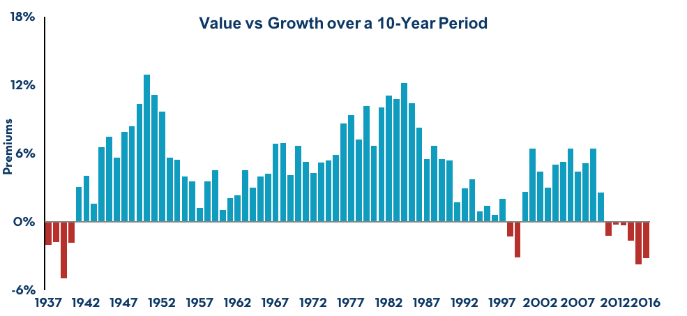 Value vs Growth over a 10-Year Period