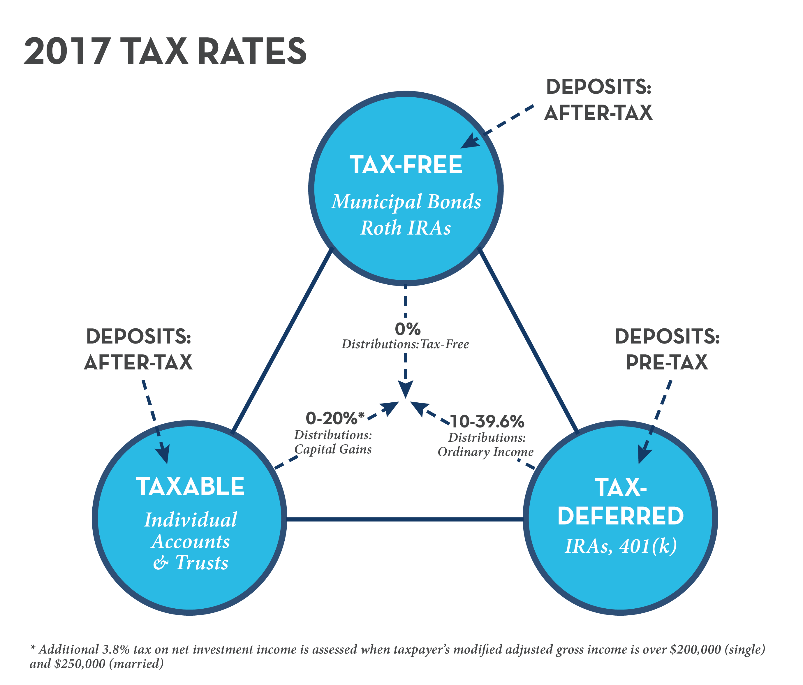how tax diversification can improve your odds of success