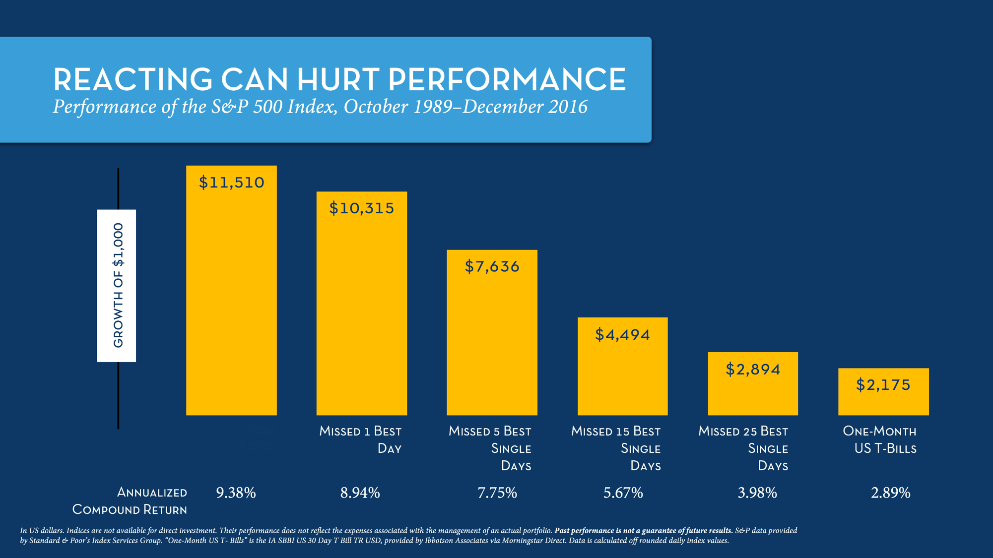 Performance of the S&P 500 Index, October 1989–December 2016