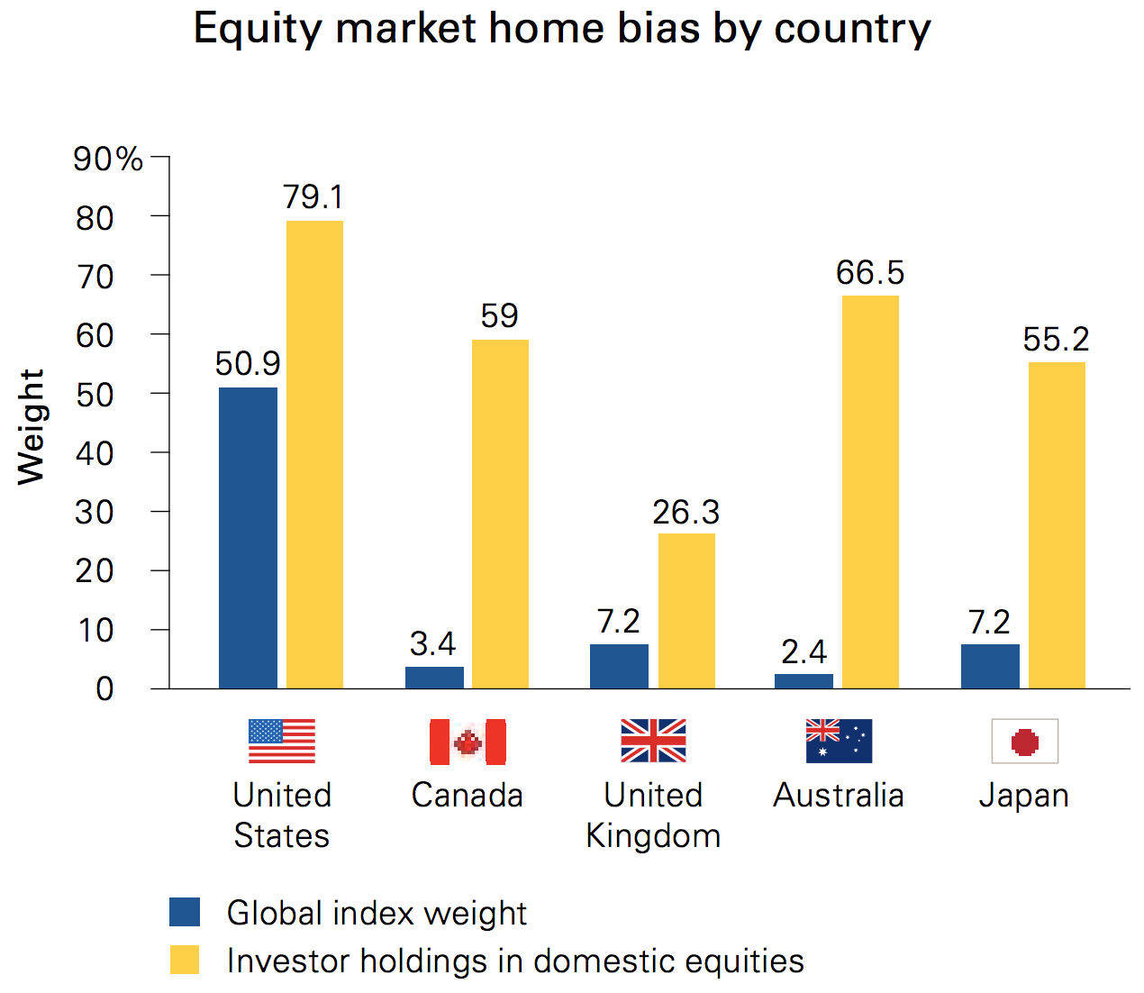 3 Practical Reasons Why Global Diversification Makes Sense