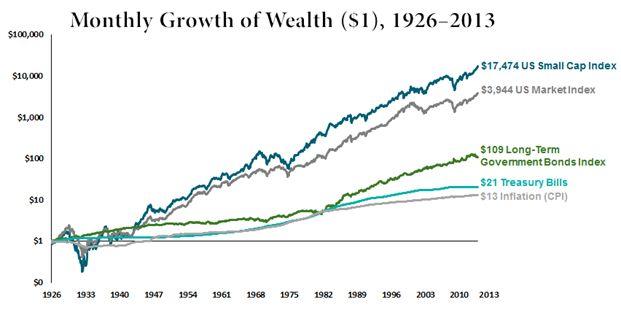 Volatile Market Chart