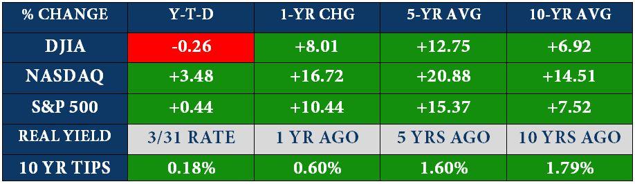April Stock Charts