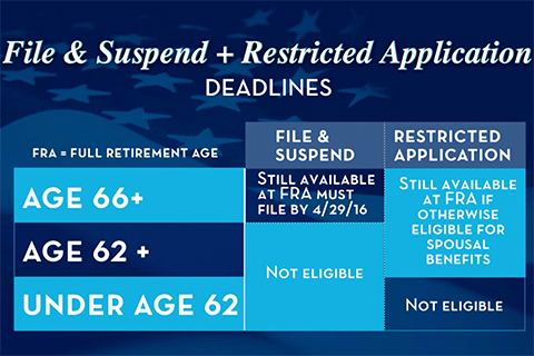 social security deadlines