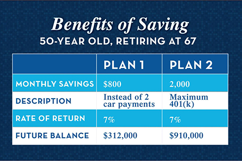saving at different ages