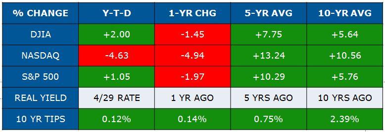 april economic update graph