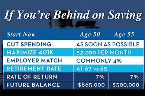 behind on savings - short