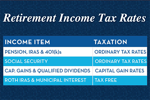 retirement income taxes