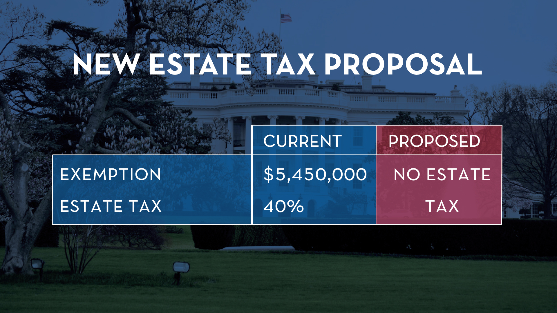 Estate-Tax-Exemption