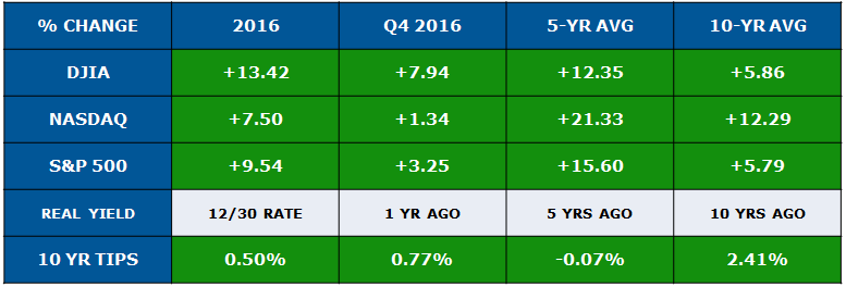jan economic update