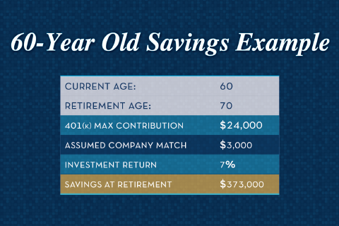 saving for retirement at 60