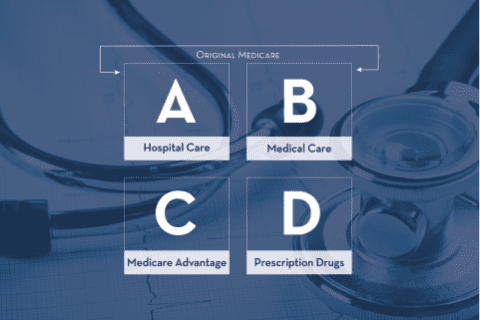 The Different Types of Medicare Plans: A, B, C, and D
