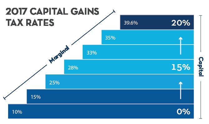 2017 capital gains tax rates
