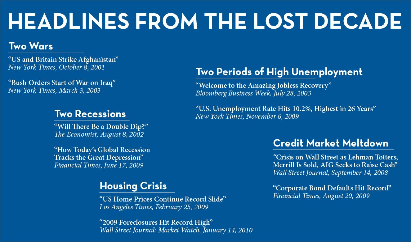 Lost Decade Headlines