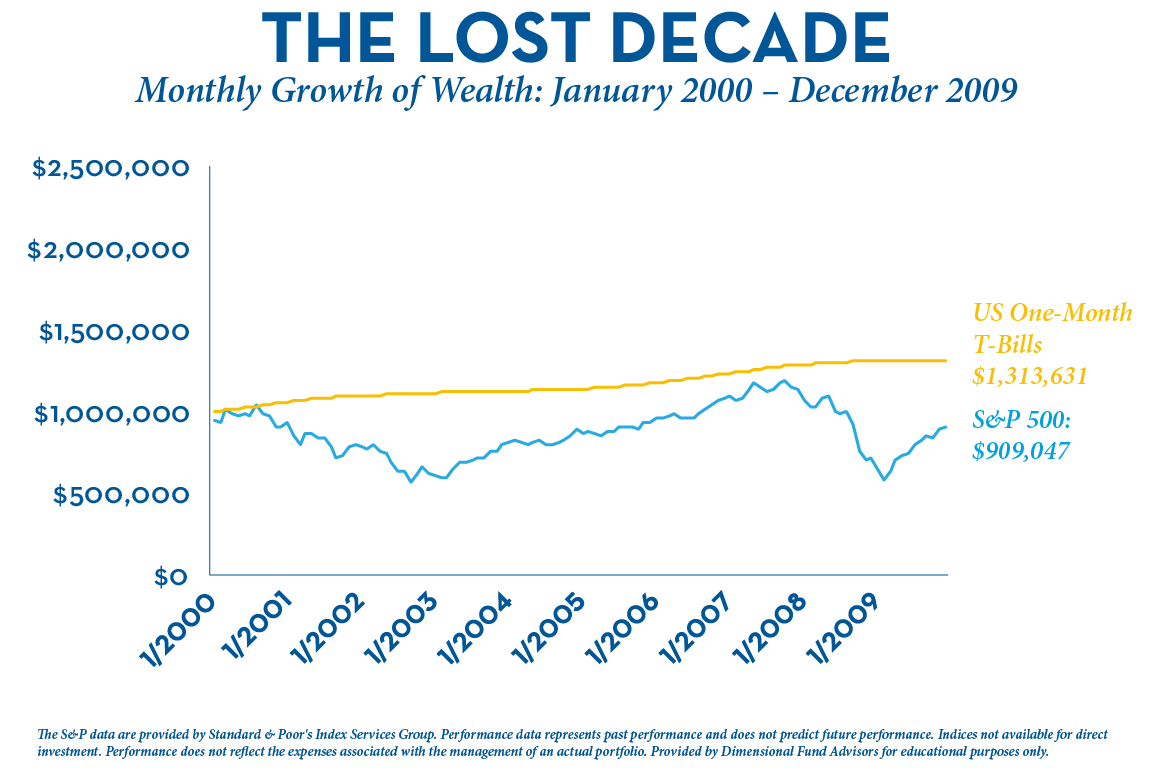 Lost Decade - Tbills vs S&P500