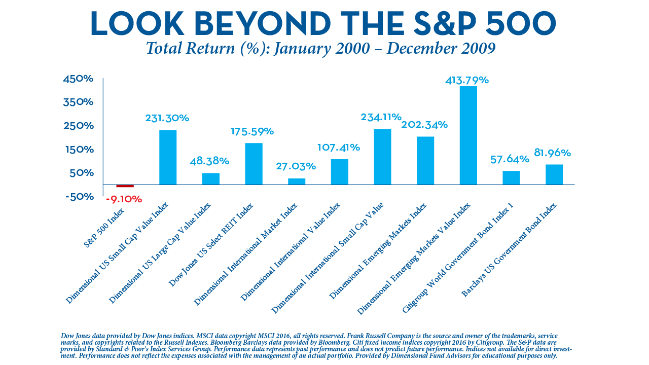 Lost Decade - Look Beyond the S&P 500