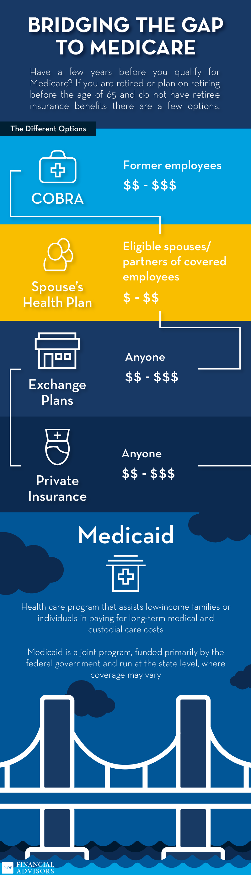 What to do before medicare