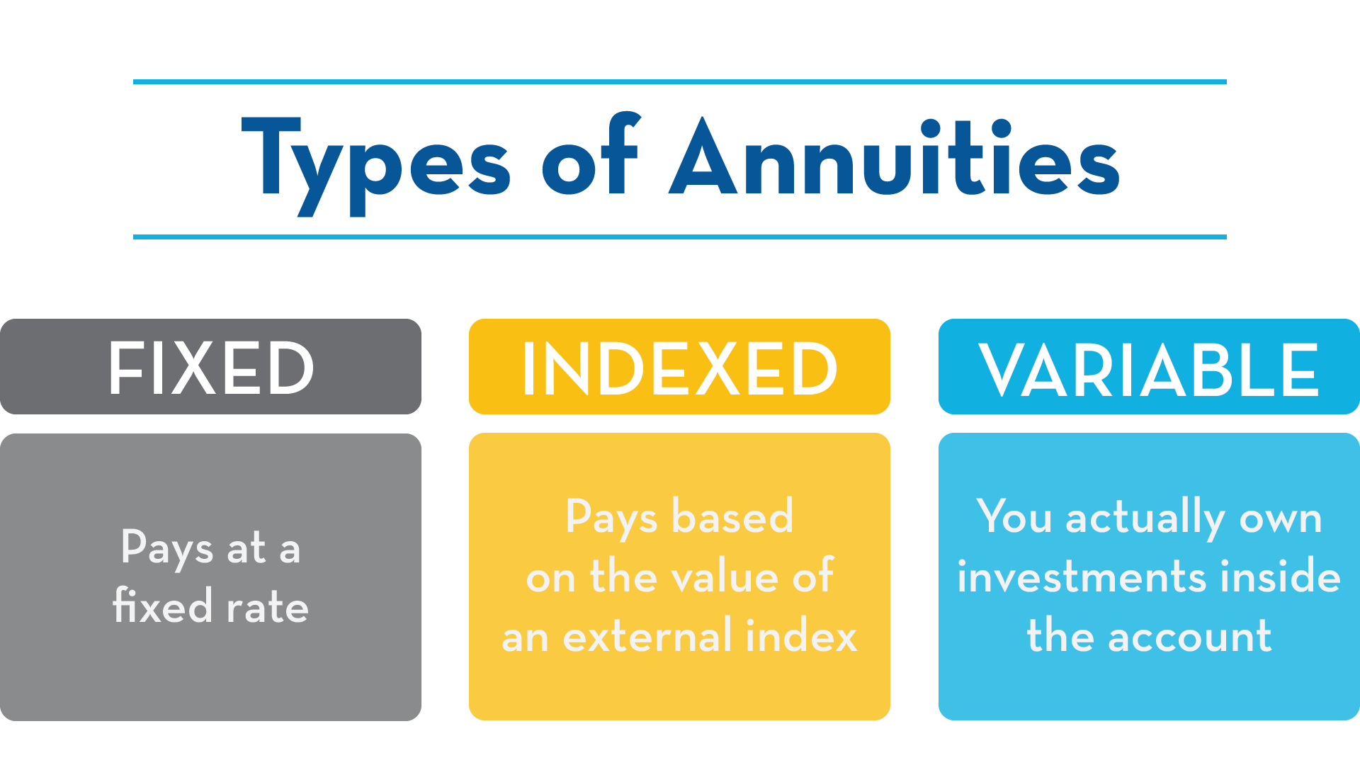 Types of annuitues