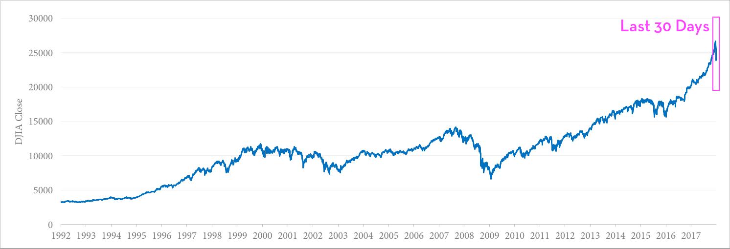 Recent Stock Market Volatility
