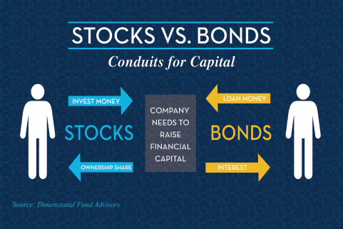 Stocks vs Bonds vs mutual funds