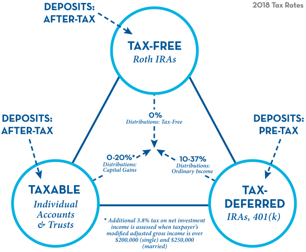 Tax Free and Taxable Deposits