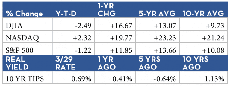 Percent Change and Real Yield for Year-to-Date, 1 year, 5 year, and 10 year.