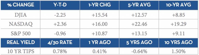 Percent Change for DIJA, NASDAQ, and S&P500