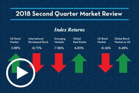 2018 Q2 Market Review