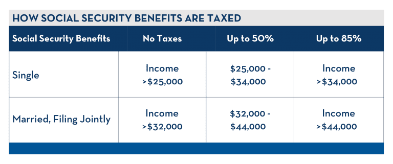 Is Social Security considered income