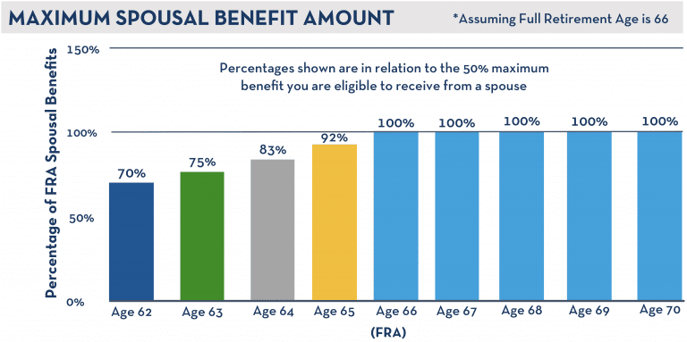 Social Security Retirement Rules