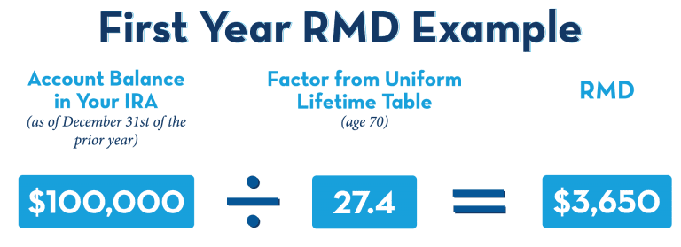 Required Minimum Distribution (RMD) Example