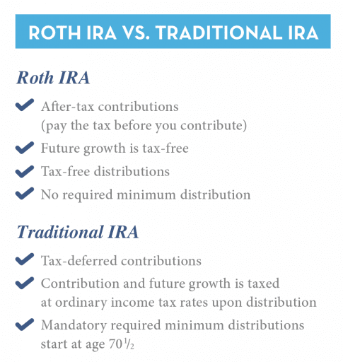 Should I Convert my IRA to a Roth IRA?